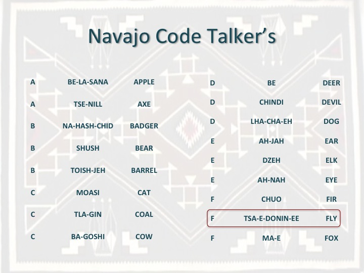 navajo code talkers essay Native american, navajo, navajo code talkers, world war ii, dictionary, decode, messages materials needed teacher-selected materials about the navajo code talkers or information about them from the sites noted in the lesson.